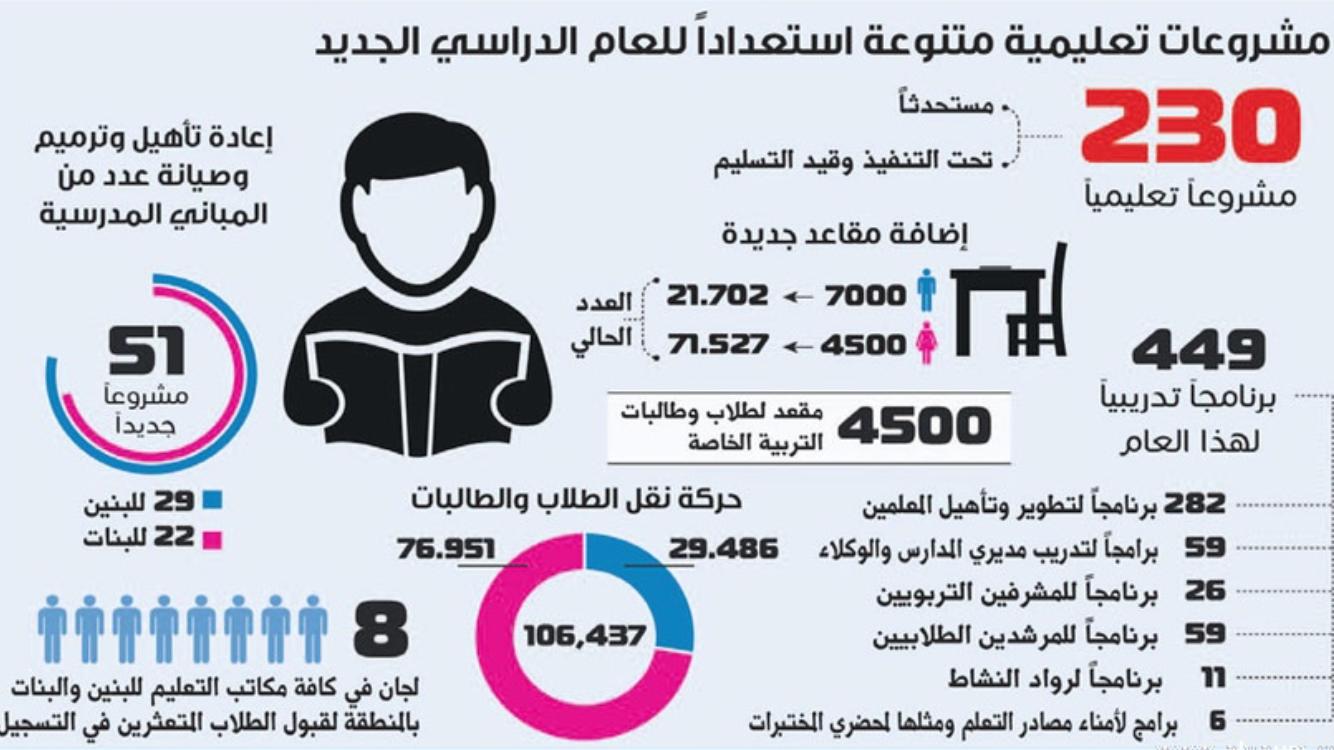 تعليم الشرقية 230 مشروعاً و 11500 مقعد اضافي